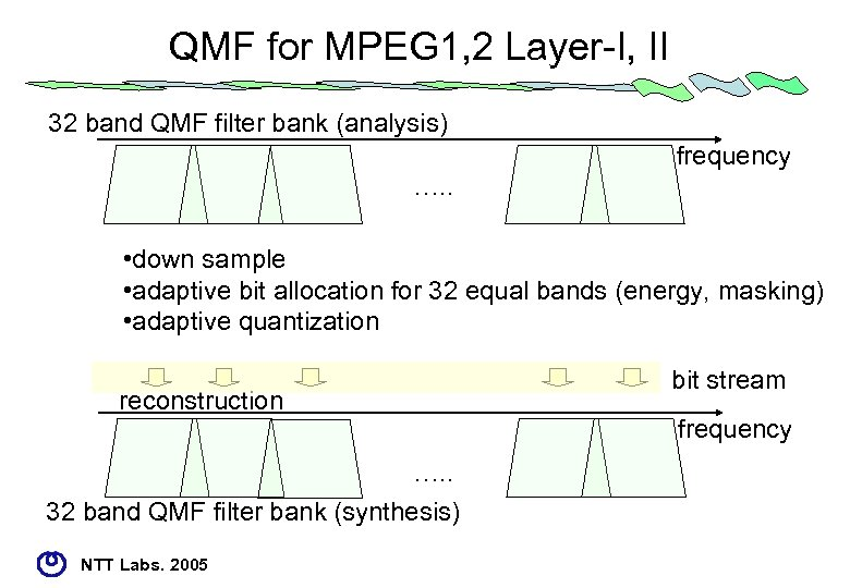 QMF for MPEG 1, 2 Layer-I, II 32 band QMF filter bank (analysis) frequency