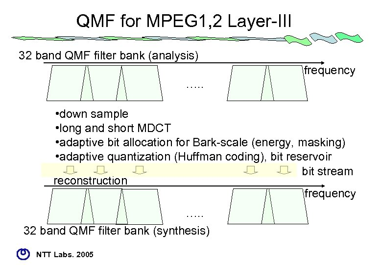 QMF for MPEG 1, 2 Layer-III 32 band QMF filter bank (analysis) frequency ….