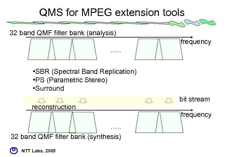 QMS for MPEG extension tools 32 band QMF filter bank (analysis) frequency …. .