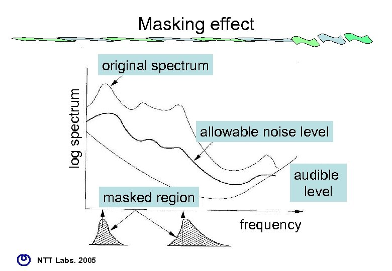 Masking effect log spectrum original spectrum allowable noise level masked region audible level frequency