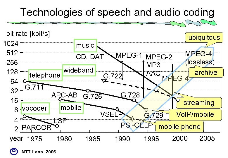 Technologies of speech and audio coding bit rate [kbit/s] ubiquitous 1024 music 512 MPEG-4