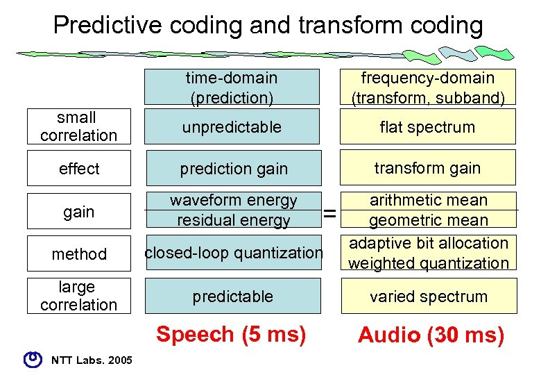 Predictive coding and transform coding time-domain (prediction) frequency-domain (transform, subband) small correlation unpredictable flat
