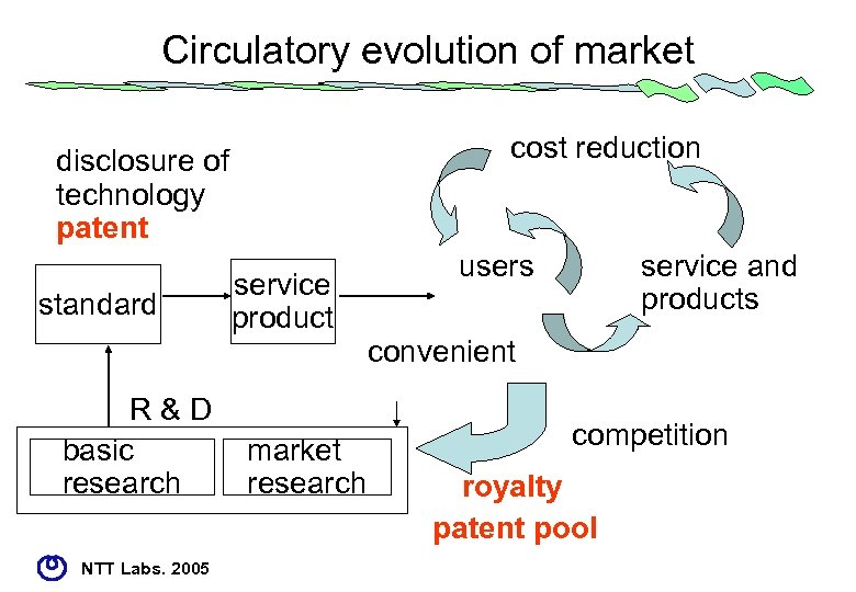 Circulatory evolution of market cost reduction disclosure of technology patent standard R&D basic research