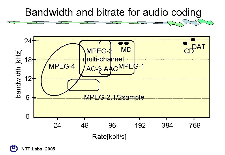 Bandwidth and bitrate for audio coding bandwidth [k. Hz] 24 18 MPEG-4 DAT CD