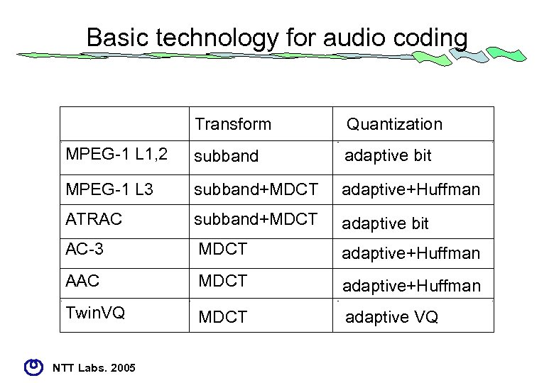 Basic technology for audio coding Transform Quantization MPEG-1 L 1, 2 subband adaptive bit