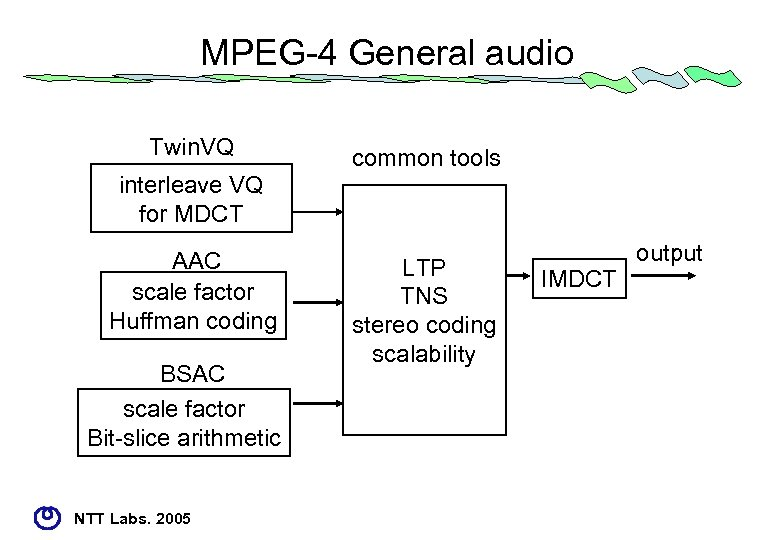 MPEG-4 General audio Twin. VQ interleave VQ for MDCT AAC scale factor Huffman coding