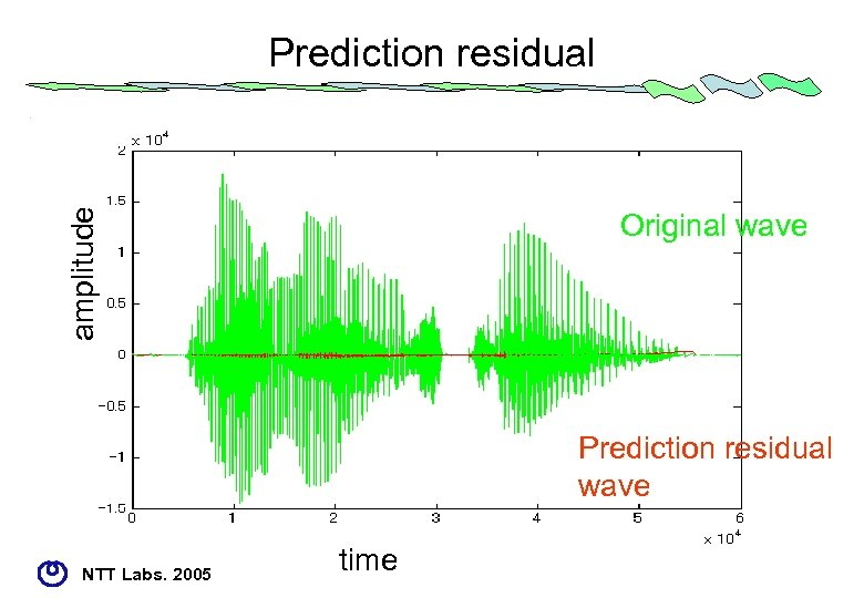 amplitude Prediction residual Original wave Prediction residual wave NTT Labs. 2005 time