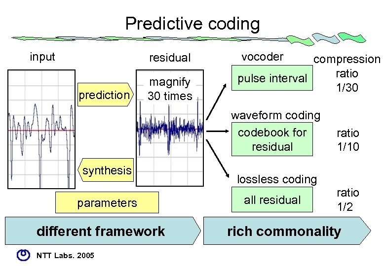 Predictive coding input residual prediction magnify 30 times vocoder compression ratio pulse interval 1/30
