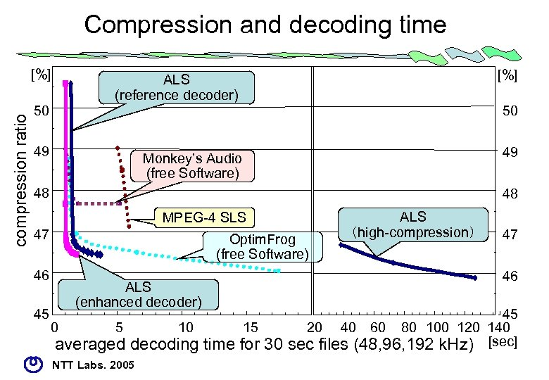 Compression and decoding time compression ratio [%] ALS (reference decoder) Monkey's Audio (free Software)