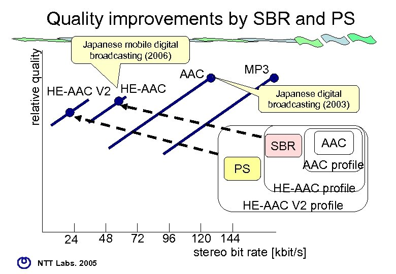 relative quality Quality improvements by SBR and PS Japanese mobile digital broadcasting (2006) AAC