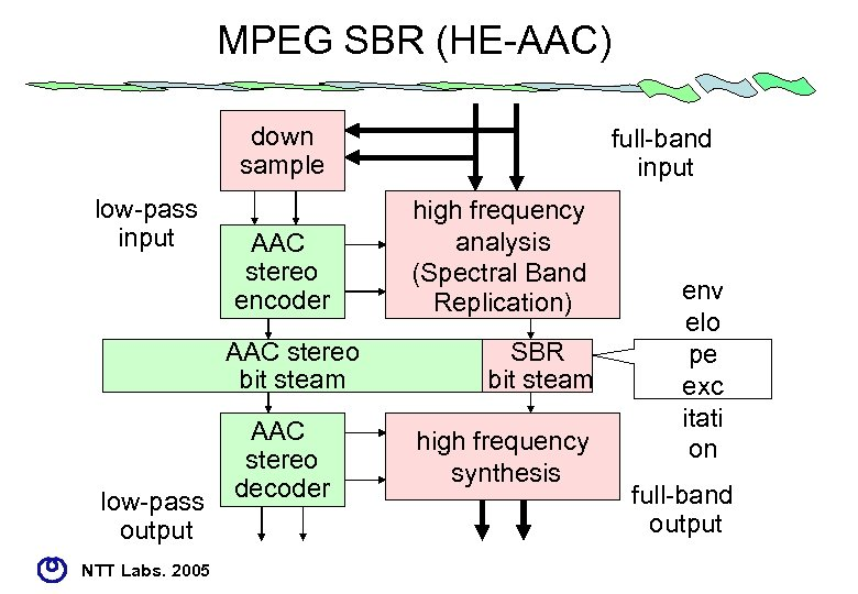MPEG SBR (HE-AAC) down sample low-pass input AAC stereo encoder AAC stereo bit steam