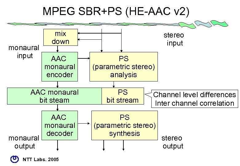 MPEG SBR+PS (HE-AAC v 2) monaural input mix down AAC monaural encoder AAC monaural