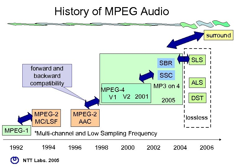 History of MPEG Audio surround forward and backward compatibility MPEG-2 MC/LSF SLS SBR SSC