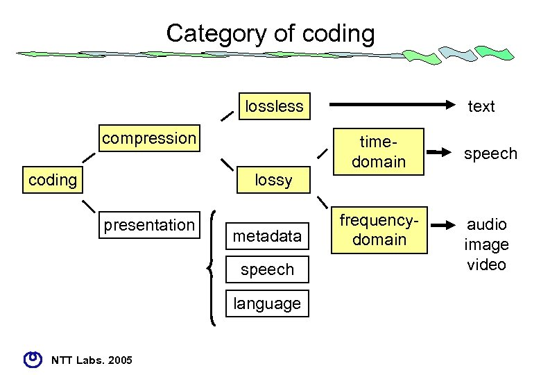Category of coding lossless compression coding lossy presentation metadata speech language NTT Labs. 2005