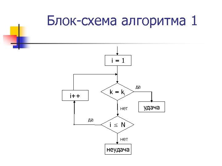 Блок-схема алгоритма 1 i=1 k = ki i++ нет да i= N нет неудача
