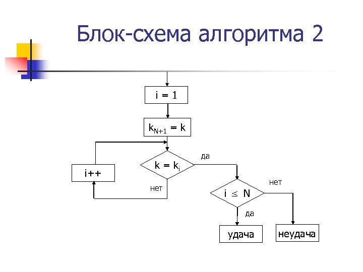 Блок-схема алгоритма 2 i=1 k. N+1 = k i++ k = ki нет да
