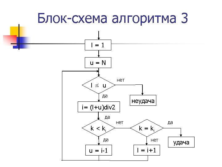 Блок-схема алгоритма 3 l=1 u=N l= u нет да неудача i= (l+u)div 2 да
