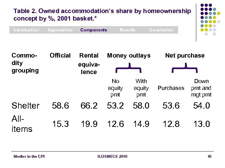 Table 2. Owned accommodation's share by homeownership concept by %, 2001 basket. * Introduction