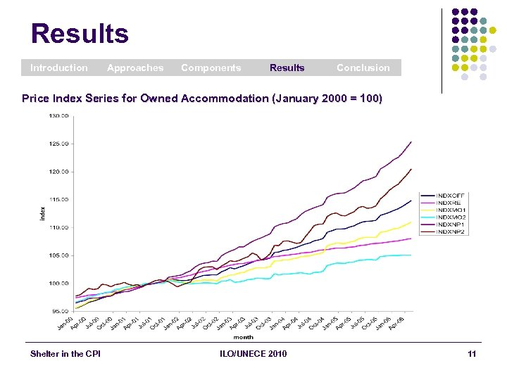 Results Introduction Approaches Components Results Conclusion Price Index Series for Owned Accommodation (January 2000