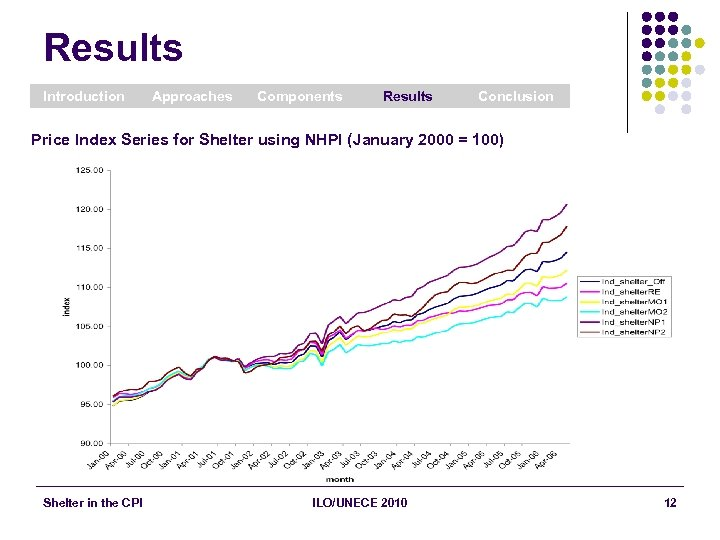 Results Introduction Approaches Components Results Conclusion Price Index Series for Shelter using NHPI (January