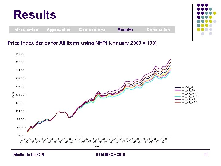 Results Introduction Approaches Components Results Conclusion Price Index Series for All items using NHPI