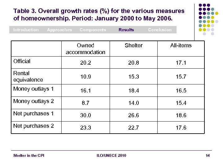 Table 3. Overall growth rates (%) for the various measures of homeownership. Period: January