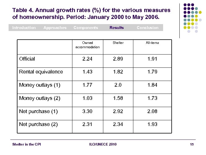 Table 4. Annual growth rates (%) for the various measures of homeownership. Period: January