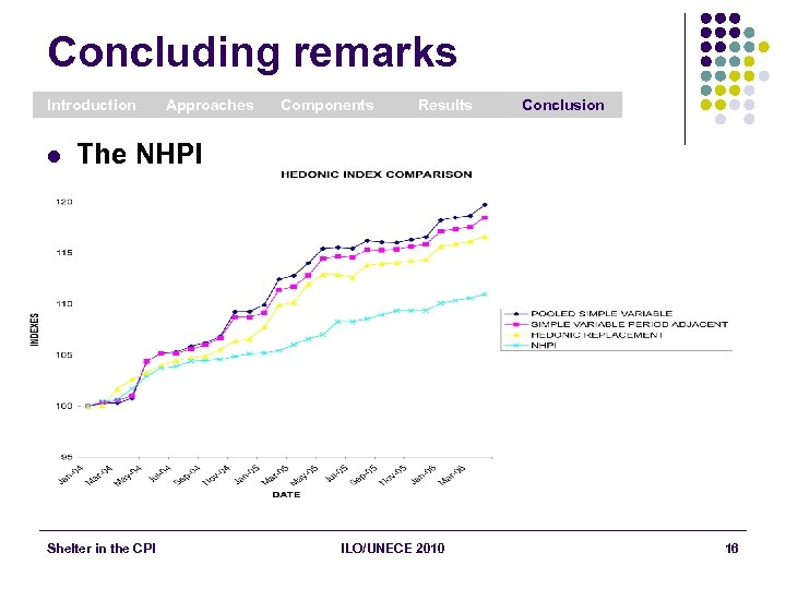 Concluding remarks Introduction l Approaches Components Results Conclusion The NHPI Shelter in the CPI