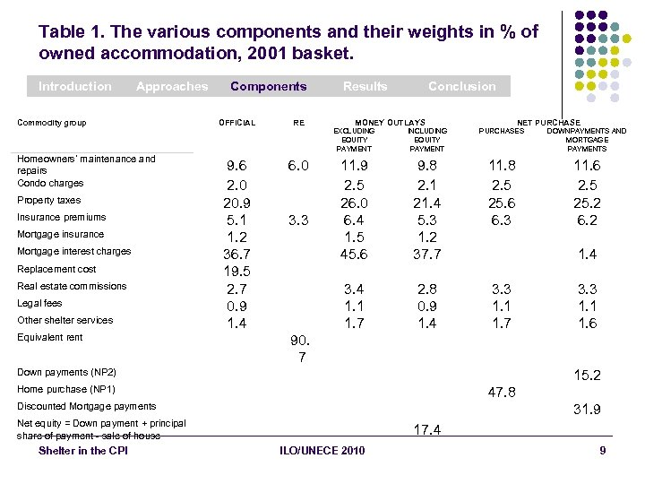 Table 1. The various components and their weights in % of owned accommodation, 2001