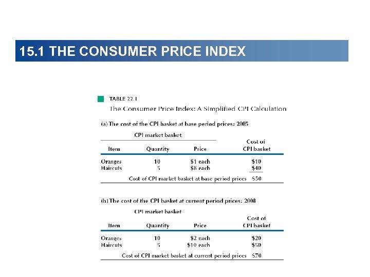 15. 1 THE CONSUMER PRICE INDEX