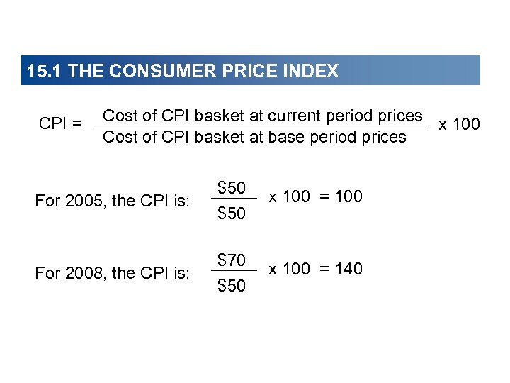 15. 1 THE CONSUMER PRICE INDEX CPI = Cost of CPI basket at current