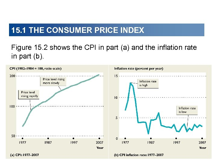 15. 1 THE CONSUMER PRICE INDEX Figure 15. 2 shows the CPI in part
