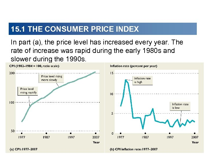 15. 1 THE CONSUMER PRICE INDEX In part (a), the price level has increased