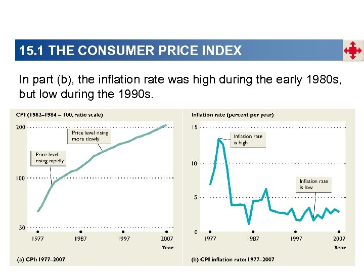 15. 1 THE CONSUMER PRICE INDEX In part (b), the inflation rate was high