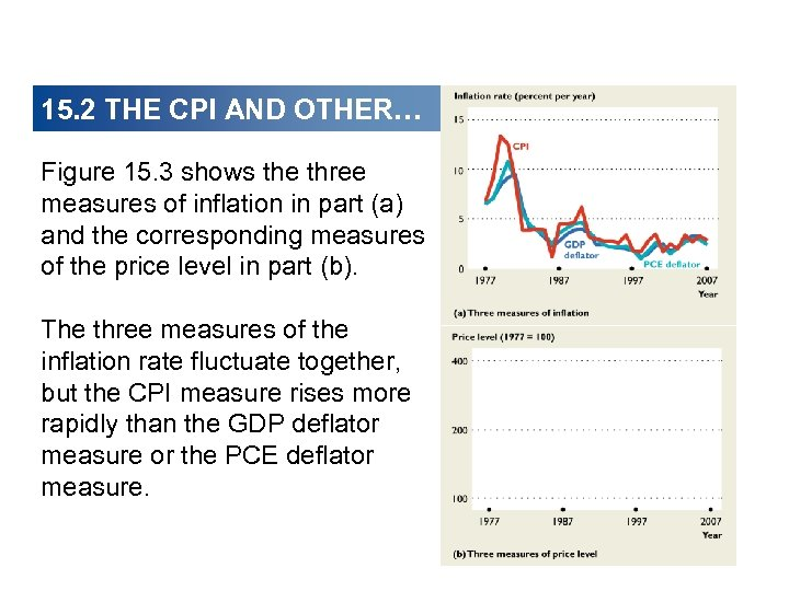 15. 2 THE CPI AND OTHER… Figure 15. 3 shows the three measures of