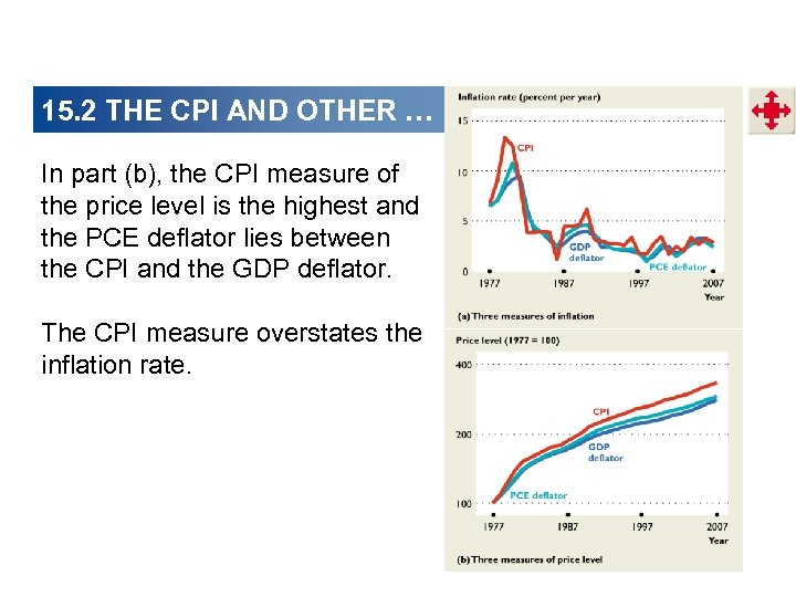 15. 2 THE CPI AND OTHER … In part (b), the CPI measure of