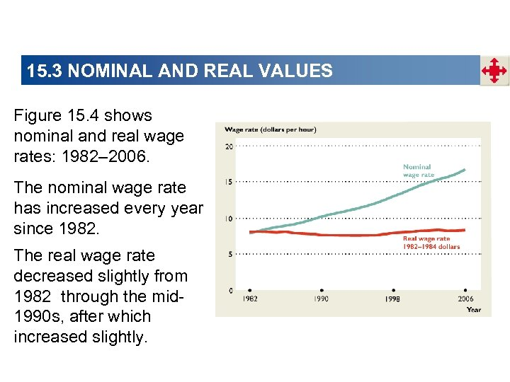 15. 3 NOMINAL AND REAL VALUES Figure 15. 4 shows nominal and real wage