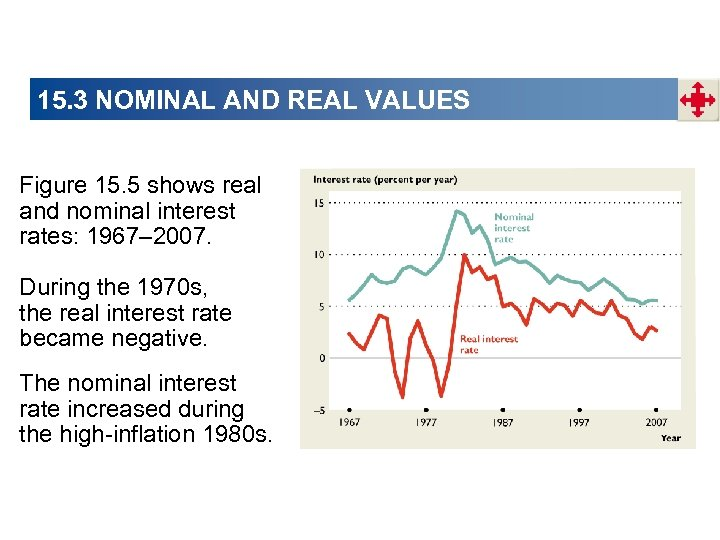 15. 3 NOMINAL AND REAL VALUES Figure 15. 5 shows real and nominal interest