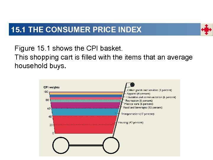 15. 1 THE CONSUMER PRICE INDEX Figure 15. 1 shows the CPI basket. This