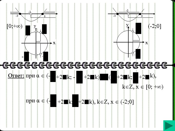 -2 -2 -3 -3 0 [0; + ) 0 y y (-2; 0] x