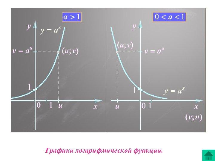 Графики логарифмической функции.