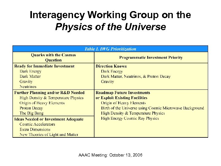 Interagency Working Group on the Physics of the Universe AAAC Meeting: October 13, 2006