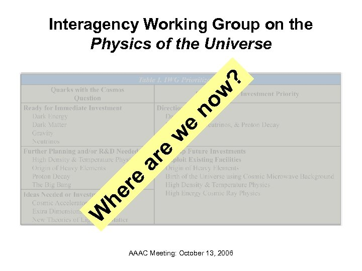 W he re ar e w e no w ? Interagency Working Group on