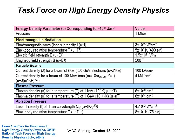 Task Force on High Energy Density Physics From Frontiers for Discovery in High Energy