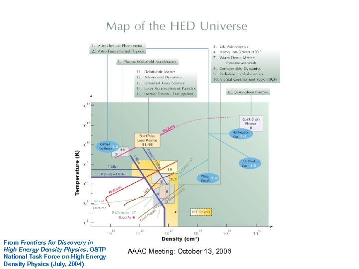 From Frontiers for Discovery in High Energy Density Physics, OSTP National Task Force on