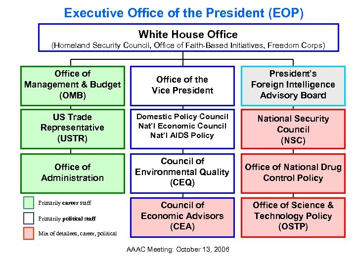 Executive Office of the President (EOP) White House Office (Homeland Security Council, Office of