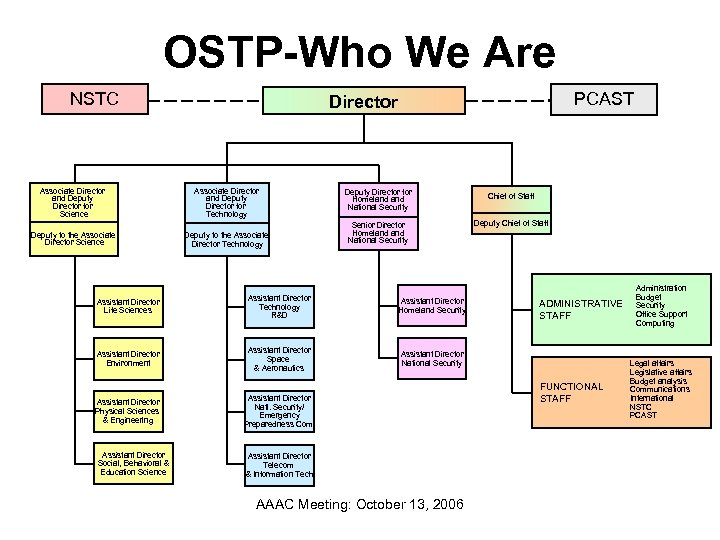 OSTP-Who We Are NSTC PCAST Director Associate Director and Deputy Director for Science Associate