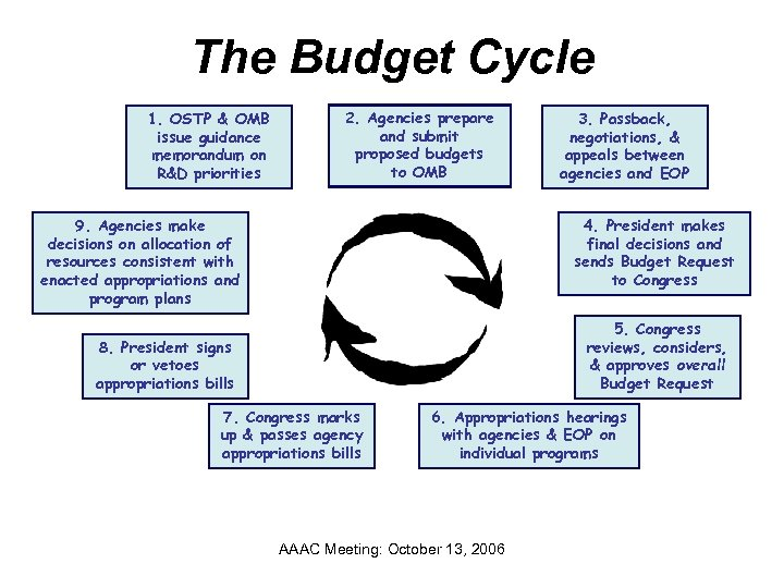 The Budget Cycle 1. OSTP & OMB issue guidance memorandum on R&D priorities 2.