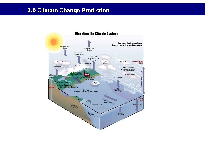 3. 5 Climate Change Prediction