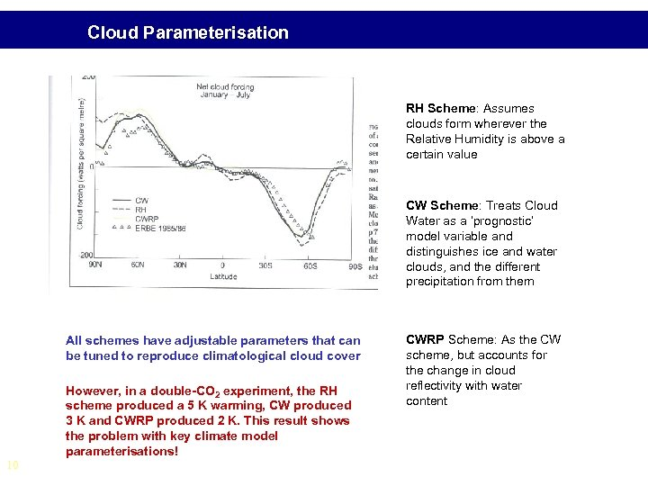 Cloud Parameterisation RH Scheme: Assumes clouds form wherever the Relative Humidity is above a
